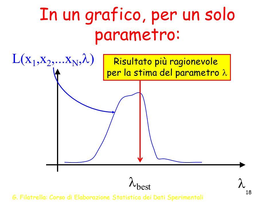 G. Filatrella: Corso di Elaborazione Statistica dei Dati Sperimentali 18 In un grafico, per un solo parametro: L(x 1,x 2,...x N, ) best Risultato più