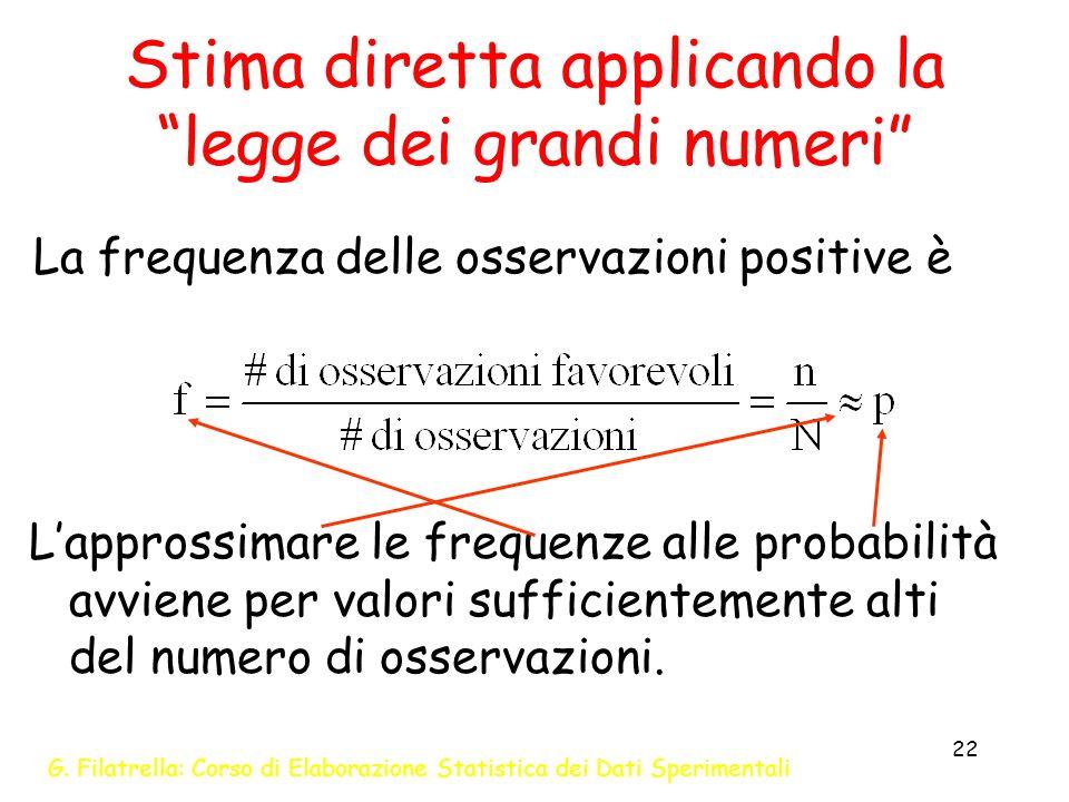 G. Filatrella: Corso di Elaborazione Statistica dei Dati Sperimentali 22 Stima diretta applicando la legge dei grandi numeri La frequenza delle osserv