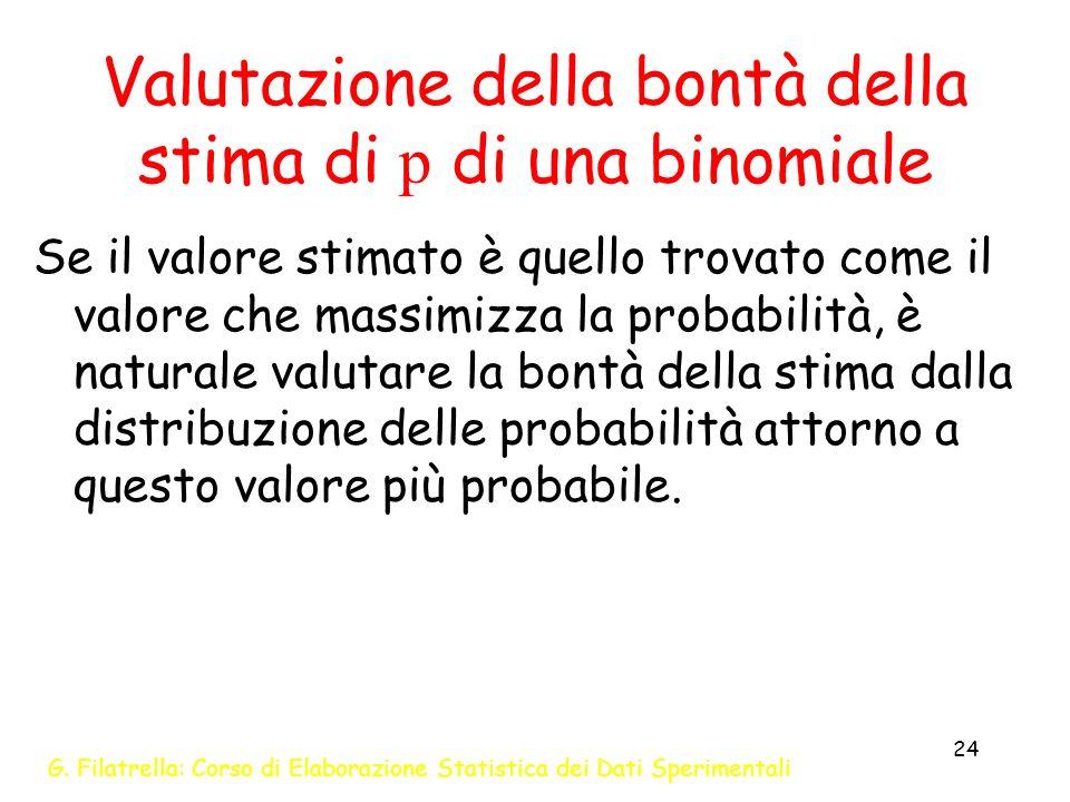 G. Filatrella: Corso di Elaborazione Statistica dei Dati Sperimentali 24 Valutazione della bontà della stima di p di una binomiale Se il valore stimat
