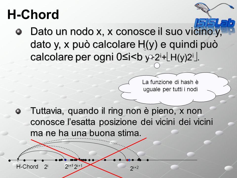 Dato un nodo x, x conosce il suo vicino y, dato y, x può calcolare H(y) e quindi può calcolare per ogni 0i<b y+2 i + H(y)2 i.