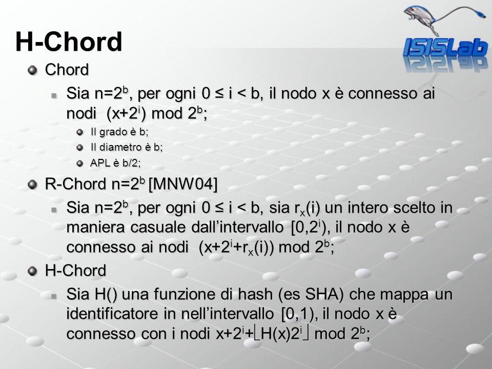 H-Chord Chord Sia n=2 b, per ogni 0 i < b, il nodo x è connesso ai nodi (x+2 i ) mod 2 b ; Sia n=2 b, per ogni 0 i < b, il nodo x è connesso ai nodi (x+2 i ) mod 2 b ; Il grado è b; Il grado è b; Il diametro è b; Il diametro è b; APL è b/2; APL è b/2; R-Chord n=2 b [MNW04] Sia n=2 b, per ogni 0 i < b, sia r x (i) un intero scelto in maniera casuale dallintervallo [0,2 i ), il nodo x è connesso ai nodi (x+2 i +r x (i)) mod 2 b ; Sia n=2 b, per ogni 0 i < b, sia r x (i) un intero scelto in maniera casuale dallintervallo [0,2 i ), il nodo x è connesso ai nodi (x+2 i +r x (i)) mod 2 b ;H-Chord Sia H() una funzione di hash (es SHA) che mappa un identificatore in nellintervallo [0,1), il nodo x è connesso con i nodi x+2 i + H(x)2 i mod 2 b ; Sia H() una funzione di hash (es SHA) che mappa un identificatore in nellintervallo [0,1), il nodo x è connesso con i nodi x+2 i + H(x)2 i mod 2 b ;