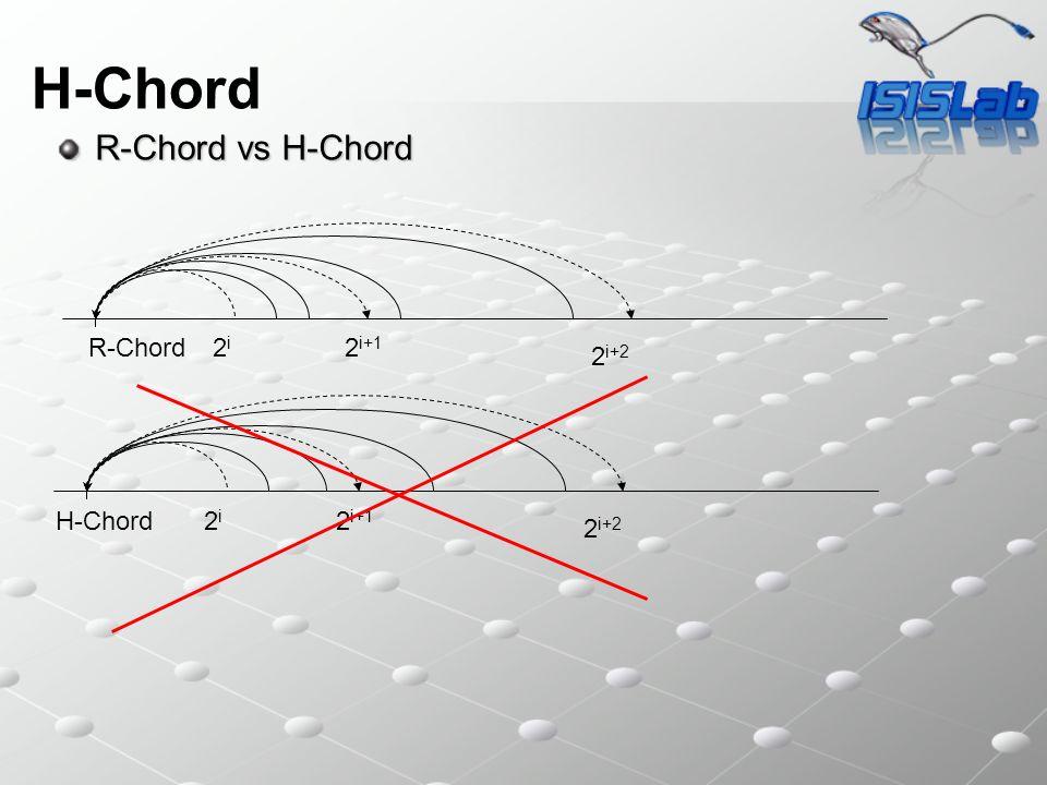 H-Chord R-Chord vs H-Chord R-Chord 2i2i 2 i+1 H-Chord 2 i+2 2i2i 2 i+1 2 i+2