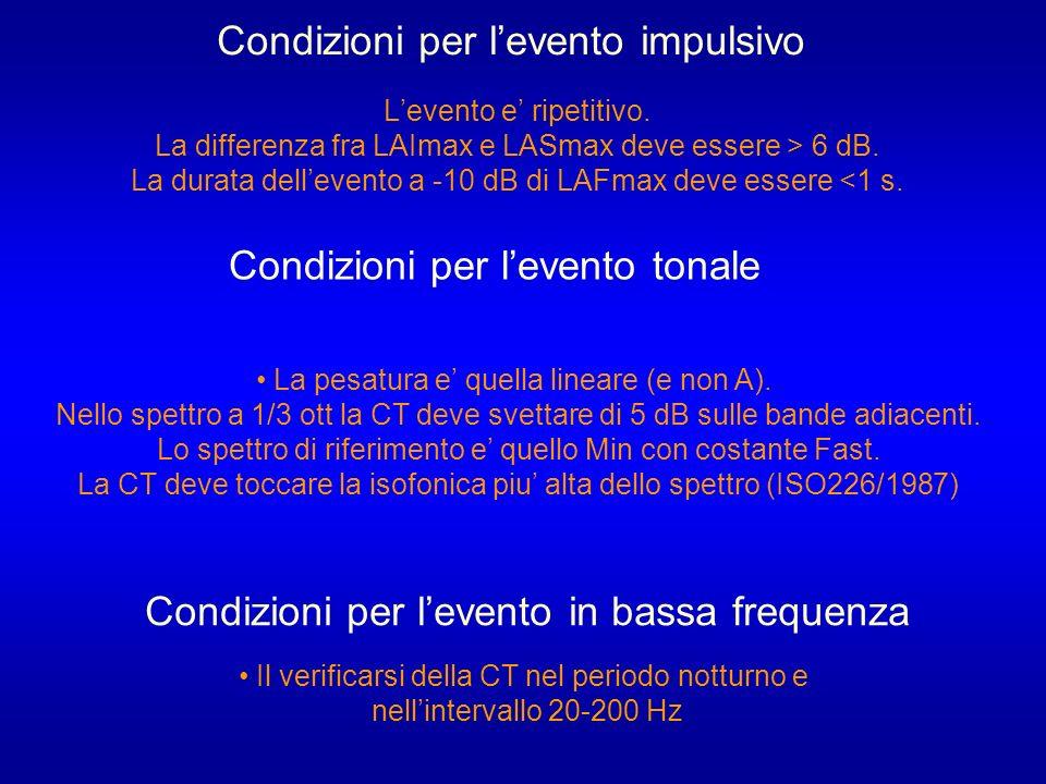 Levento e ripetitivo.La differenza fra LAImax e LASmax deve essere > 6 dB.