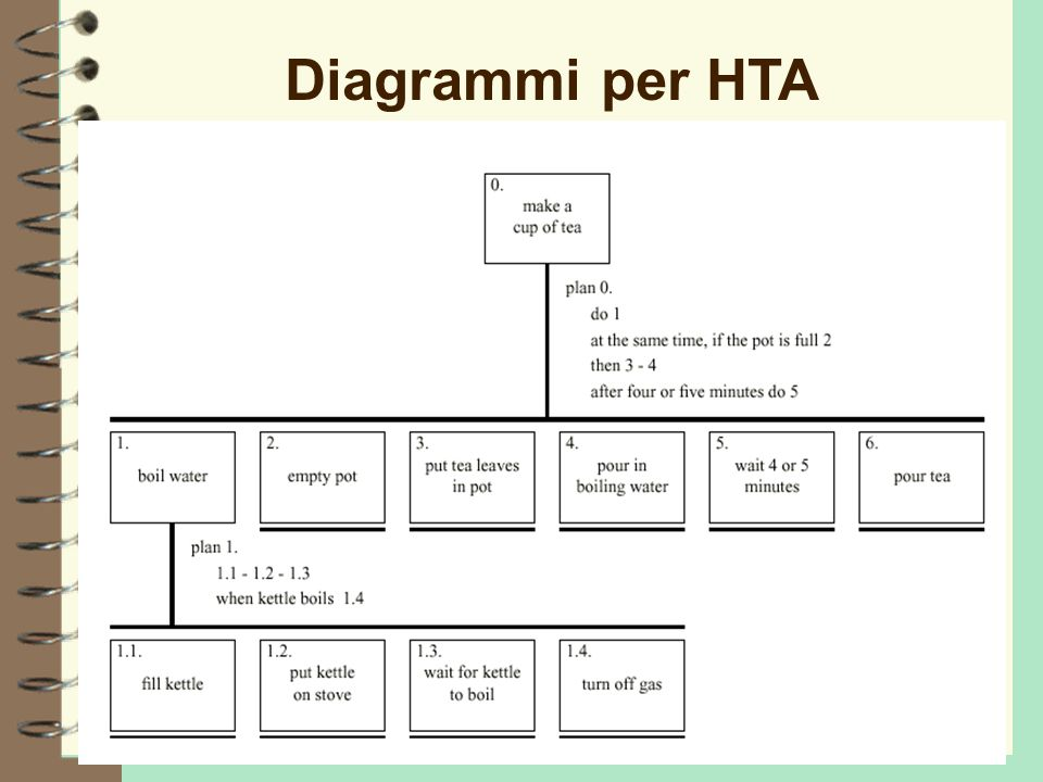 Progettazione dei Sistemi Interattivi (a.a. 2004/05) - Lezione 1119 Diagrammi per HTA