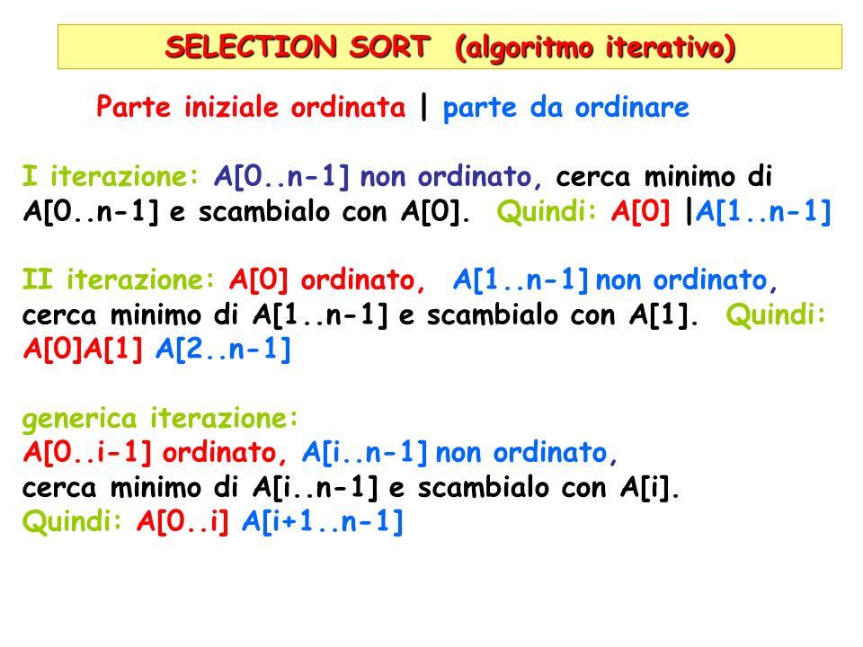 SELECTION SORT (algoritmo iterativo) Parte iniziale ordinata | parte da ordinare I iterazione: A[0..n-1] non ordinato, cerca minimo di A[0..n-1] e sca