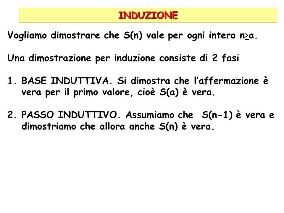 INDUZIONE Una dimostrazione per induzione consiste di 2 fasi 1.BASE INDUTTIVA. Si dimostra che laffermazione è vera per il primo valore, cioè S(a) è v