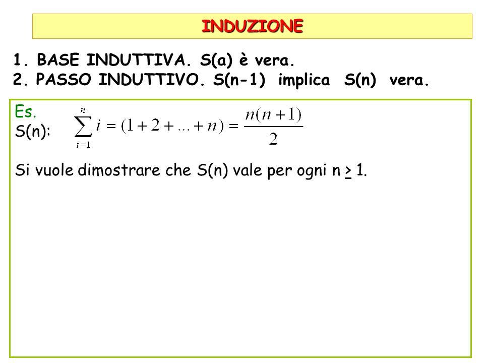 INDUZIONE 1.BASE INDUTTIVA. S(a) è vera. 2. PASSO INDUTTIVO. S(n-1) implica S(n) vera. Es. S(n): Si vuole dimostrare che S(n) vale per ogni n > 1.