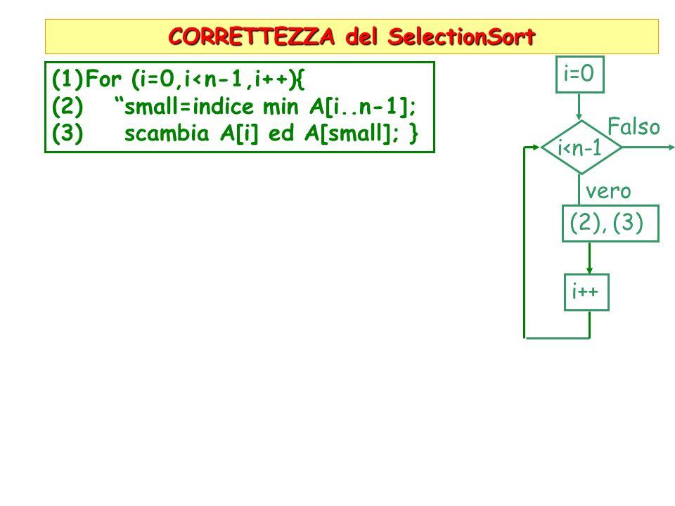 CORRETTEZZA del SelectionSort (1)For (i=0,i<n-1,i++){ (2) small=indice min A[i..n-1]; (3) scambia A[i] ed A[small]; } i=0 i<n-1 Falso vero (2), (3) i+