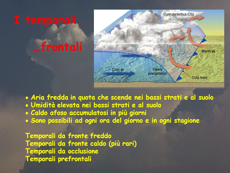 I temporali … Aria fredda in quota che scende nei bassi strati e al suolo Umidità elevata nei bassi strati e al suolo Caldo afoso accumulatosi in più