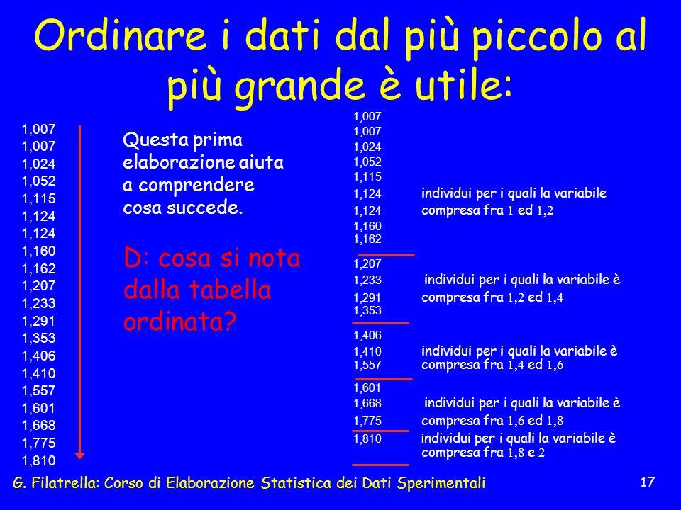 G. Filatrella: Corso di Elaborazione Statistica dei Dati Sperimentali 17 Ordinare i dati dal più piccolo al più grande è utile: 1,007 1,024 1,052 1,11