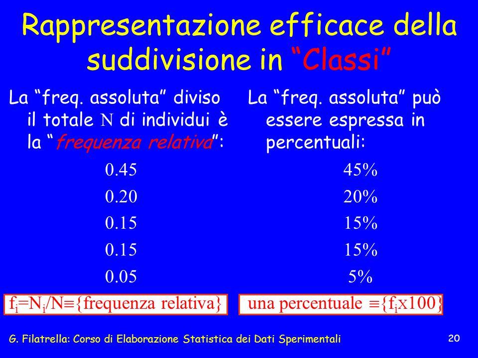 G. Filatrella: Corso di Elaborazione Statistica dei Dati Sperimentali 20 Rappresentazione efficace della suddivisione in Classi La freq. assoluta può