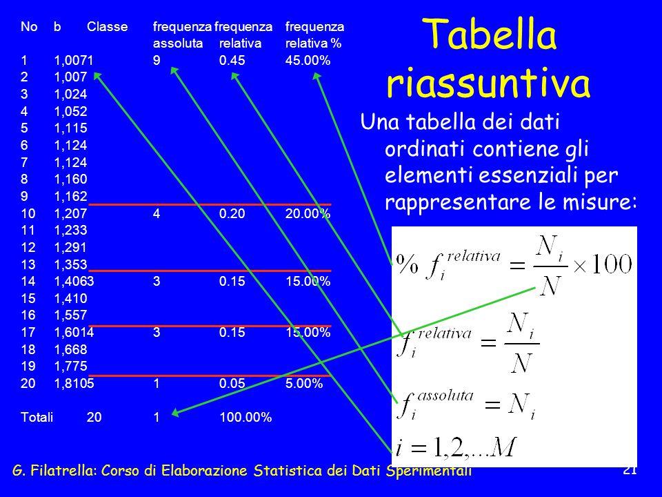 G. Filatrella: Corso di Elaborazione Statistica dei Dati Sperimentali 21 Tabella riassuntiva NobClassefrequenza frequenzafrequenza assolutarelativarel