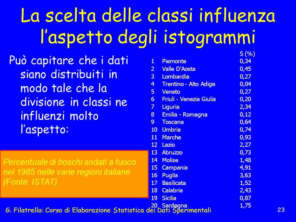 G. Filatrella: Corso di Elaborazione Statistica dei Dati Sperimentali 23 La scelta delle classi influenza laspetto degli istogrammi Può capitare che i