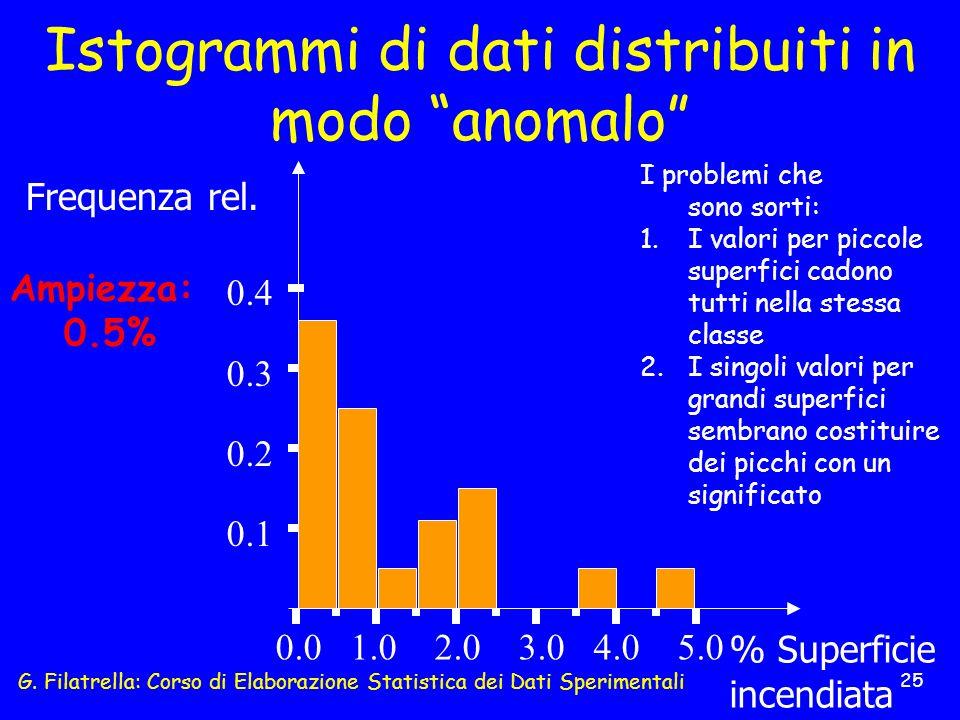 G. Filatrella: Corso di Elaborazione Statistica dei Dati Sperimentali 25 0.0 1.0 2.0 3.0 4.0 5.0 Frequenza rel. 0.4 0.2 0.1 0.3 % Superficie incendiat