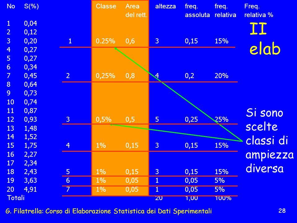 G. Filatrella: Corso di Elaborazione Statistica dei Dati Sperimentali 28 II elab NoS(%)ClasseAreaaltezzafreq.freq.Freq. del rett.assolutarelativarelat