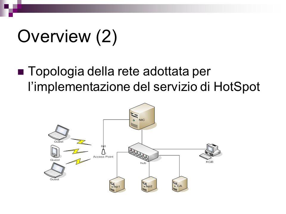 Overview (2) Topologia della rete adottata per limplementazione del servizio di HotSpot