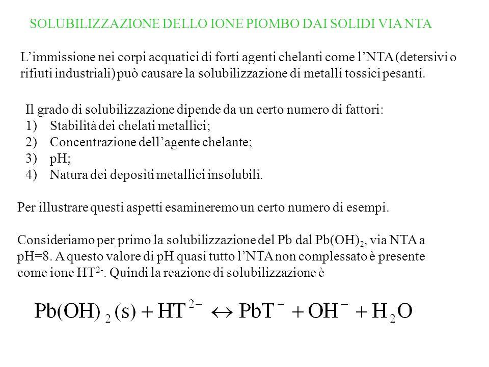 SOLUBILIZZAZIONE DELLO IONE PIOMBO DAI SOLIDI VIA NTA Il grado di solubilizzazione dipende da un certo numero di fattori: 1)Stabilità dei chelati metallici; 2)Concentrazione dellagente chelante; 3)pH; 4)Natura dei depositi metallici insolubili.