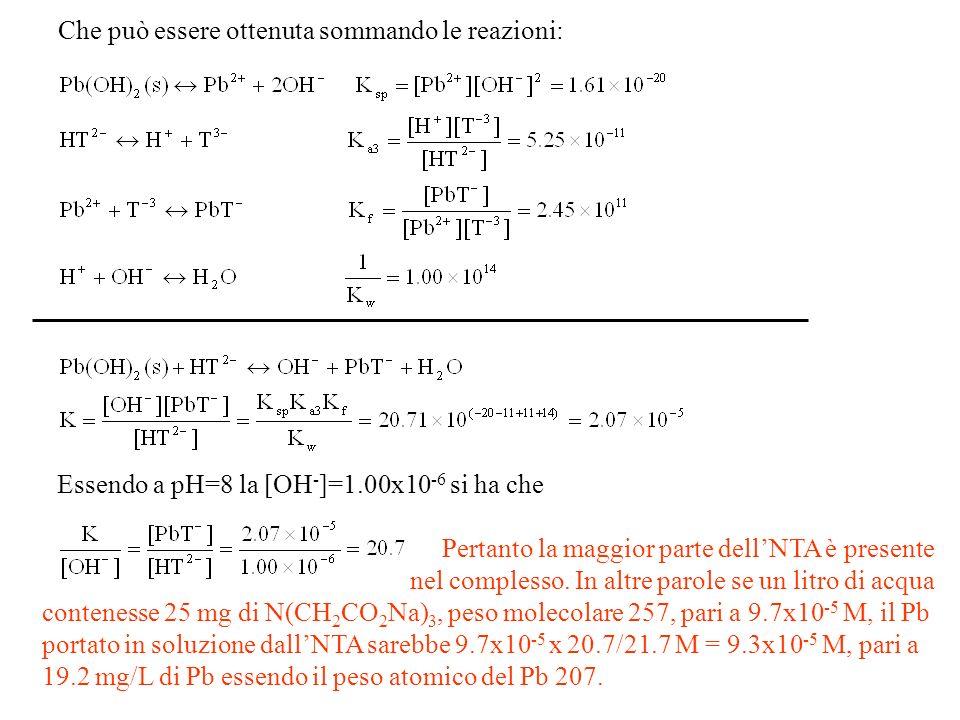 Che può essere ottenuta sommando le reazioni: Essendo a pH=8 la [OH - ]=1.00x10 -6 si ha che Pertanto la maggior parte dellNTA è presente nel complesso.