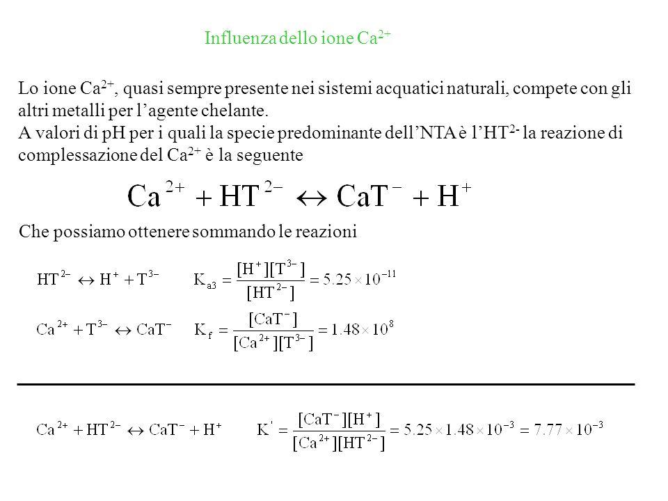 Influenza dello ione Ca 2+ Lo ione Ca 2+, quasi sempre presente nei sistemi acquatici naturali, compete con gli altri metalli per lagente chelante.
