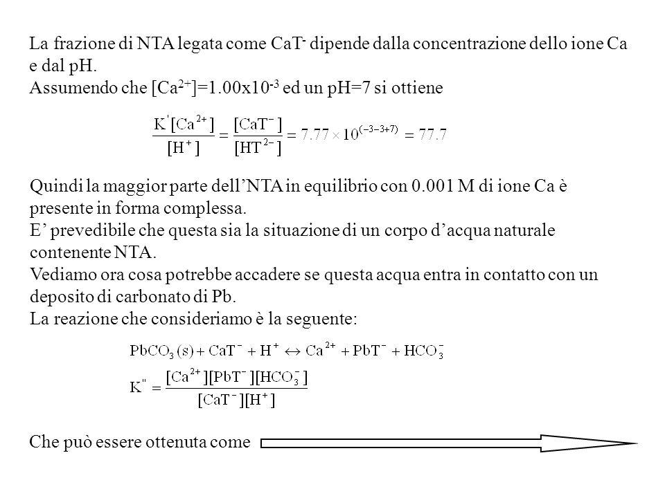 La frazione di NTA legata come CaT - dipende dalla concentrazione dello ione Ca e dal pH.