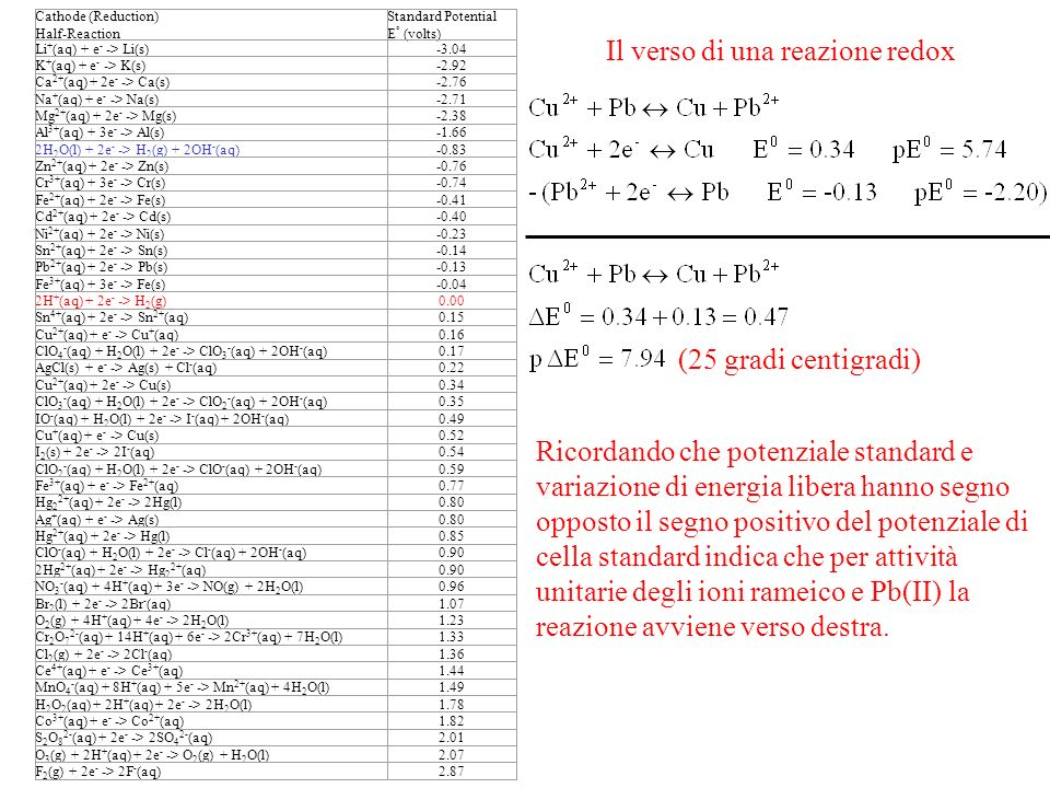 Poiché il potenziale di elettrodo standard dellidrogeno è per definizione posto uguale a zero, anche il pE 0 dellidrogeno sarà zero.