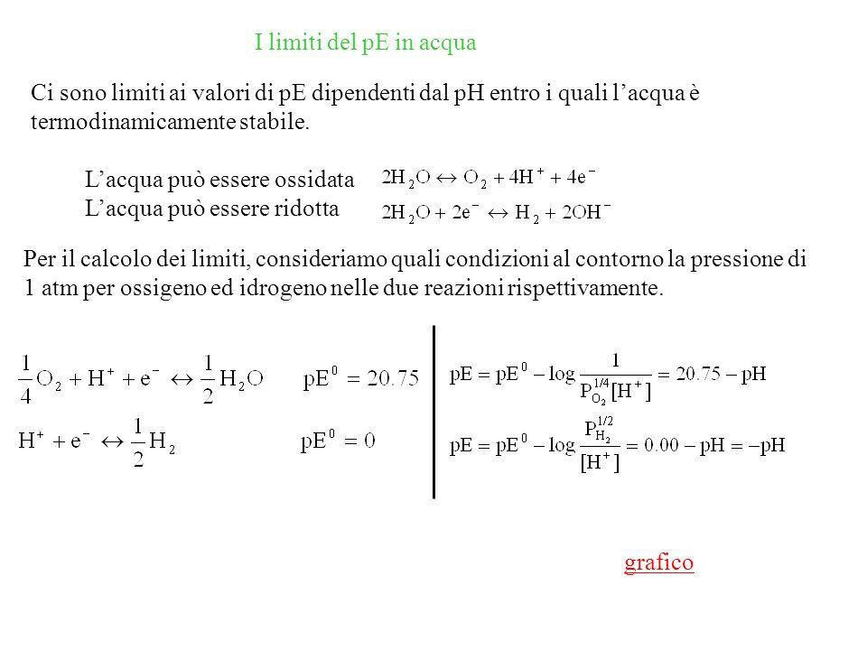 I limiti del pE in acqua Ci sono limiti ai valori di pE dipendenti dal pH entro i quali lacqua è termodinamicamente stabile.
