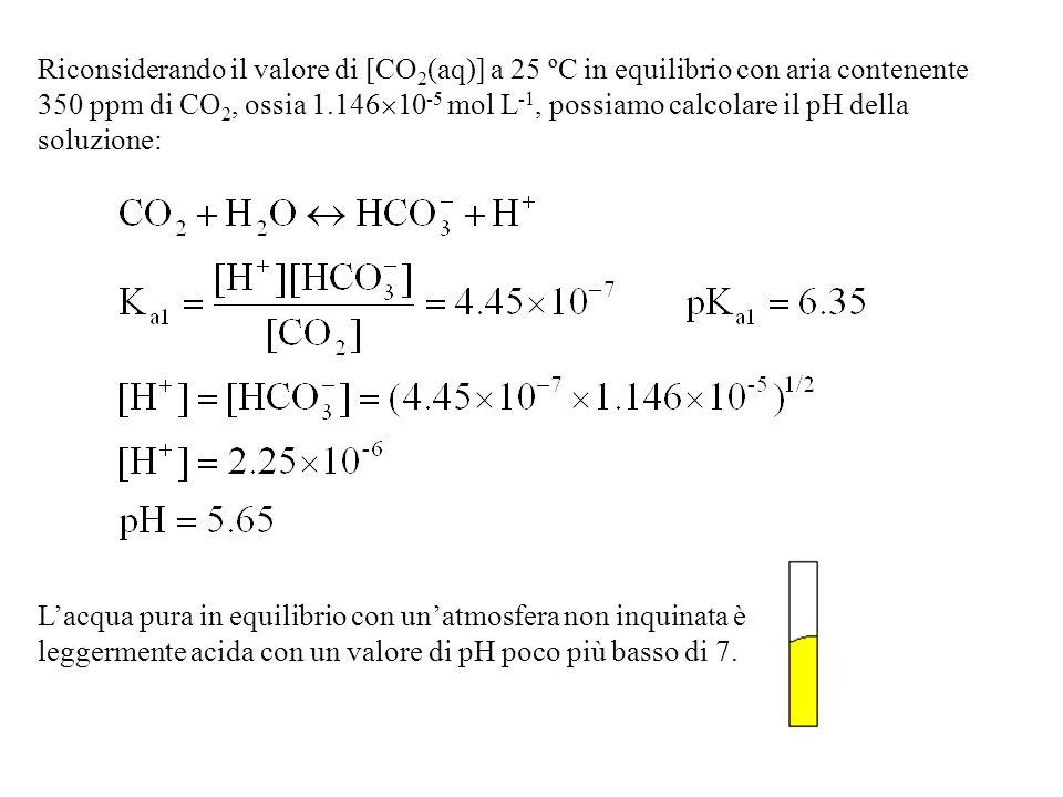 Riconsiderando il valore di [CO 2 (aq)] a 25 ºC in equilibrio con aria contenente 350 ppm di CO 2, ossia 1.146 10 -5 mol L -1, possiamo calcolare il pH della soluzione: Lacqua pura in equilibrio con unatmosfera non inquinata è leggermente acida con un valore di pH poco più basso di 7.