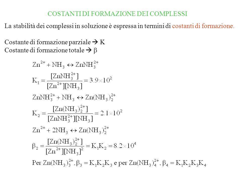COSTANTI DI FORMAZIONE DEI COMPLESSI La stabilità dei complessi in soluzione è espressa in termini di costanti di formazione.