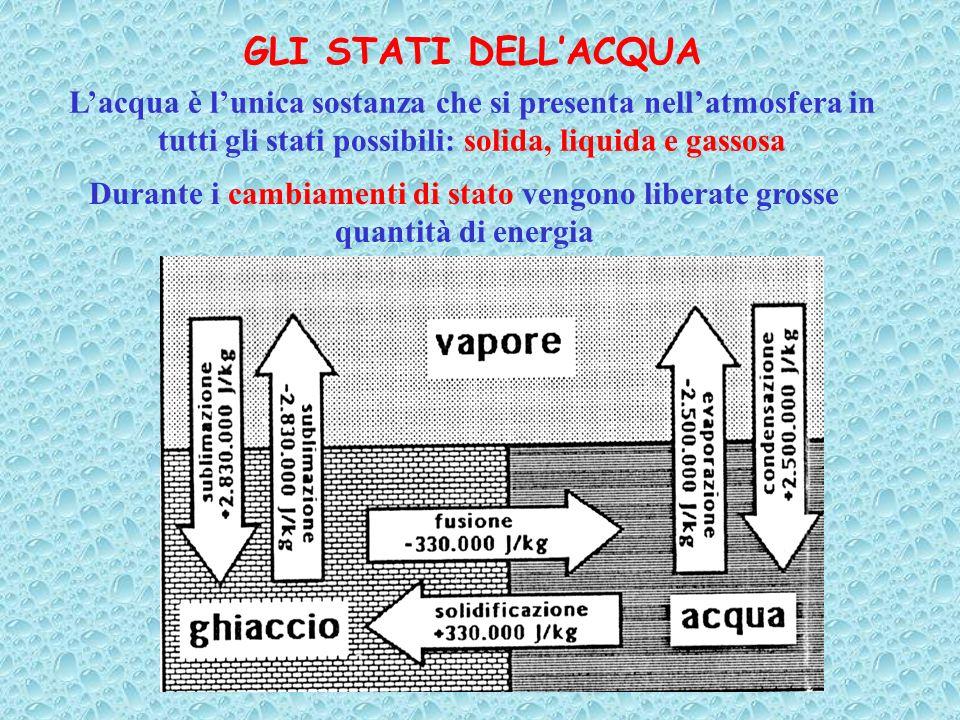 GLI STATI DELLACQUA Lacqua è lunica sostanza che si presenta nellatmosfera in tutti gli stati possibili: solida, liquida e gassosa Durante i cambiamen