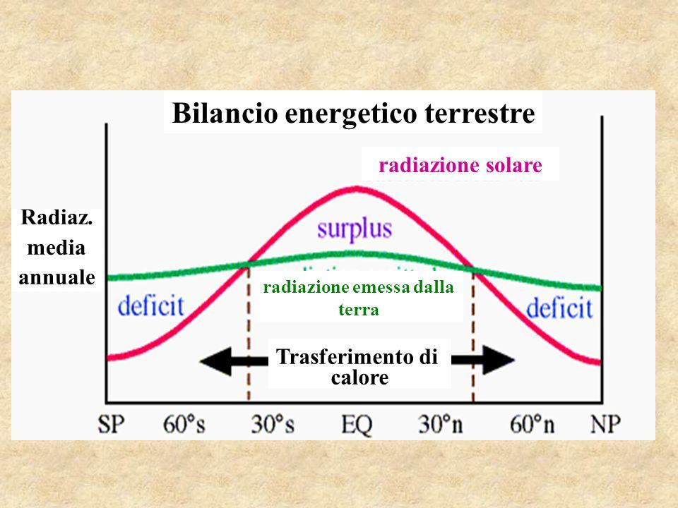 Bilancio energetico terrestre Radiaz.
