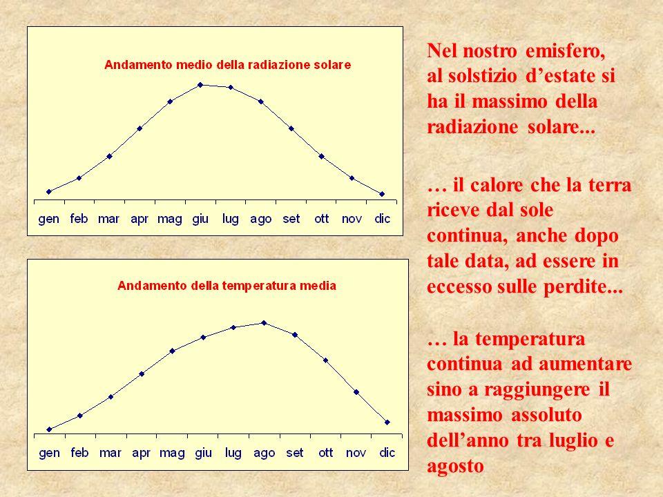 Nel nostro emisfero, al solstizio destate si ha il massimo della radiazione solare...