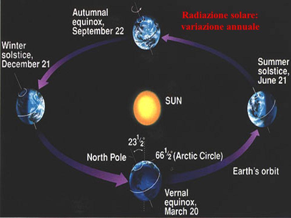 Andamento medio diurno della temperatura radiazione solare in entrata radiazione terrestre in uscita