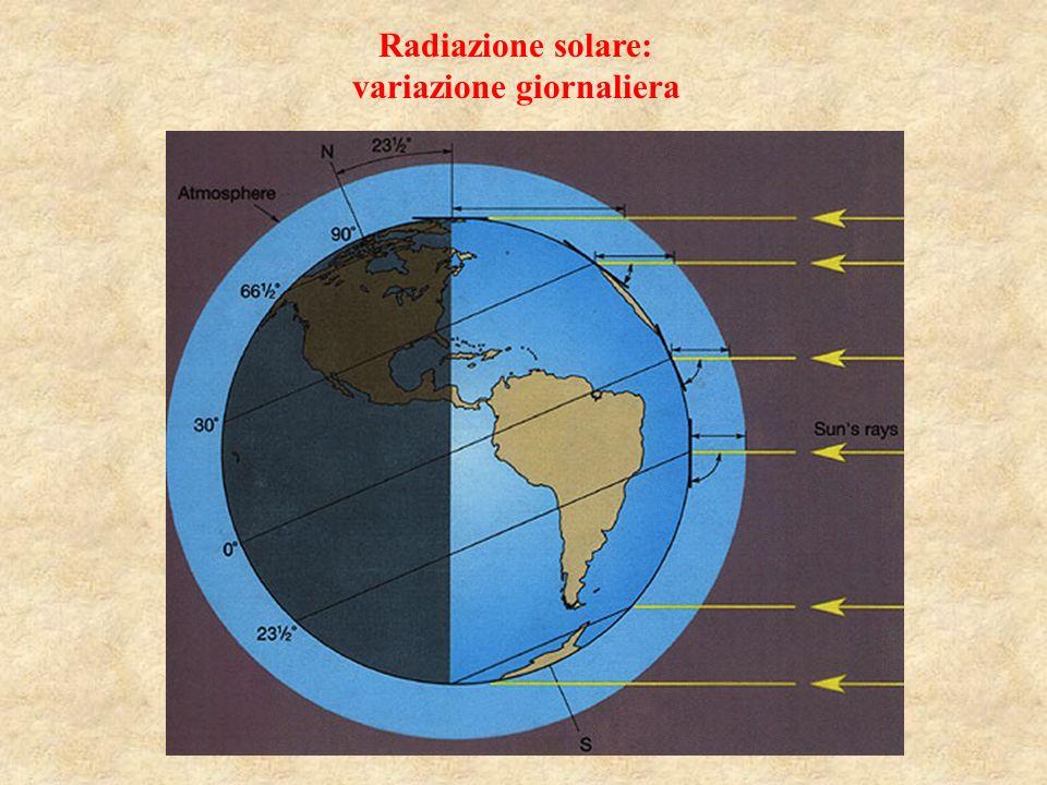 Radiazione solare: variazione giornaliera