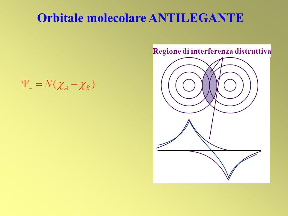 Regione di interferenza distruttiva Orbitale molecolare ANTILEGANTE