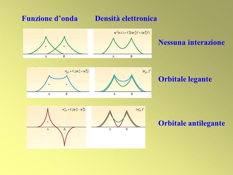 Funzione donda Densità elettronica Nessuna interazione Orbitale legante Orbitale antilegante