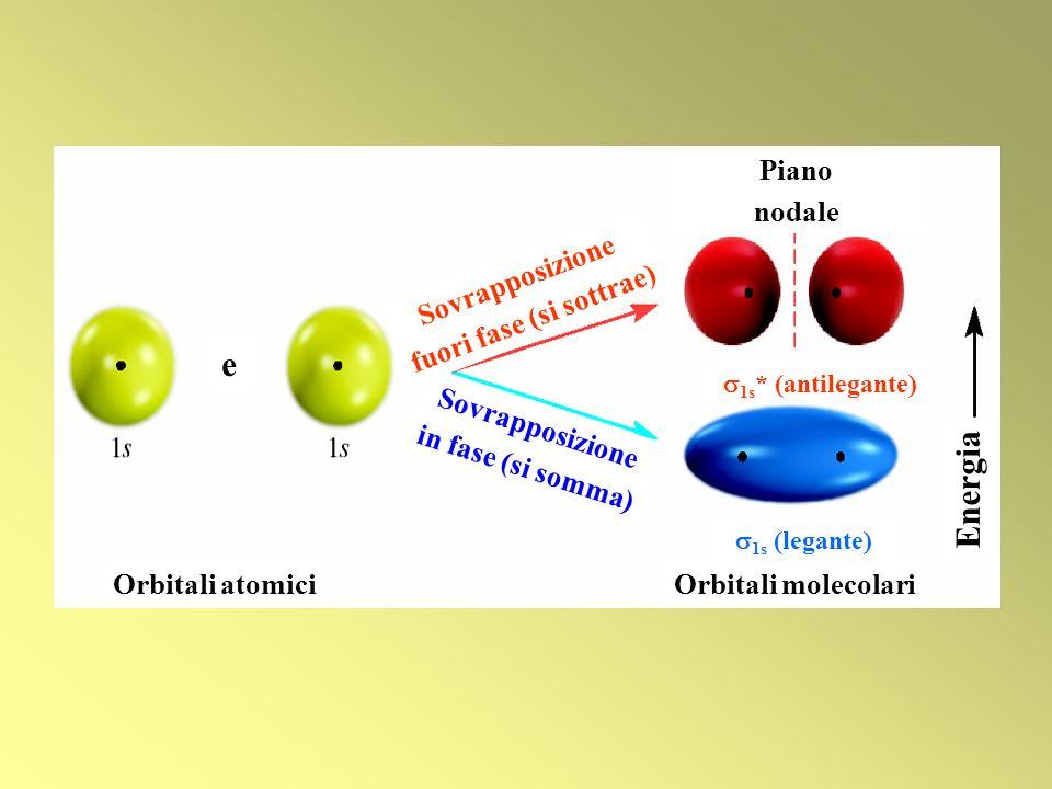 Orbitali atomiciOrbitali molecolari 1s (legante) 1s * (antilegante) Piano nodale e Energia Sovrapposizione in fase (si somma) Sovrapposizione fuori fa