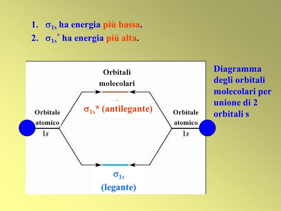 1. 1s ha energia più bassa. 2. 1s * ha energia più alta. Diagramma degli orbitali molecolari per unione di 2 orbitali s Orbitale atomico Orbitale atom