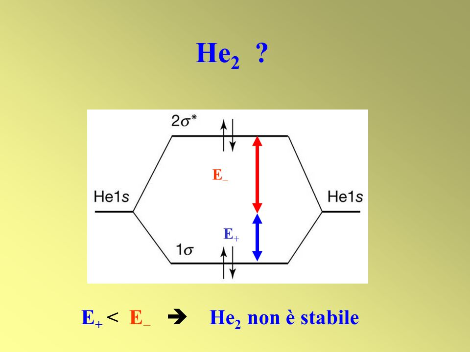 He 2 ? E + < E He 2 non è stabile E+E+ E