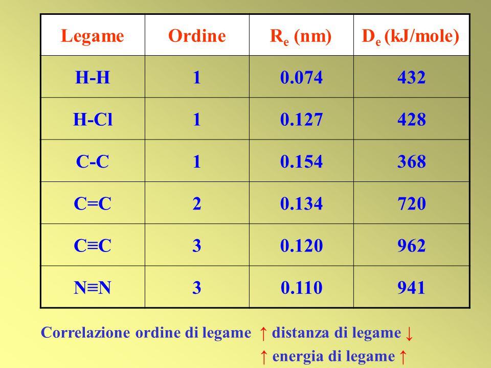 LegameOrdineR e (nm)D e (kJ/mole) H-H10.074432 H-Cl10.127428 C-C10.154368 C=C20.134720 CC30.120962 NN30.110941 Correlazione ordine di legame distanza