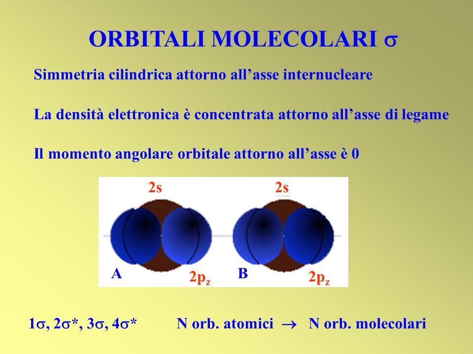 ORBITALI MOLECOLARI Simmetria cilindrica attorno allasse internucleare La densità elettronica è concentrata attorno allasse di legame Il momento angol