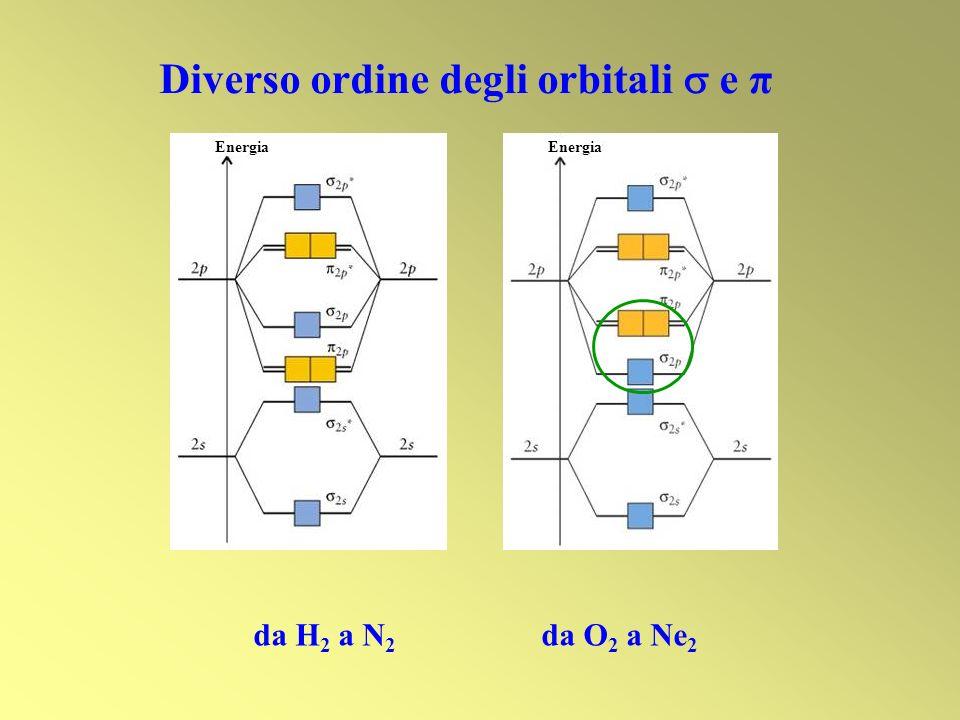 Energia da H 2 a N 2 da O 2 a Ne 2 Diverso ordine degli orbitali e π Energia