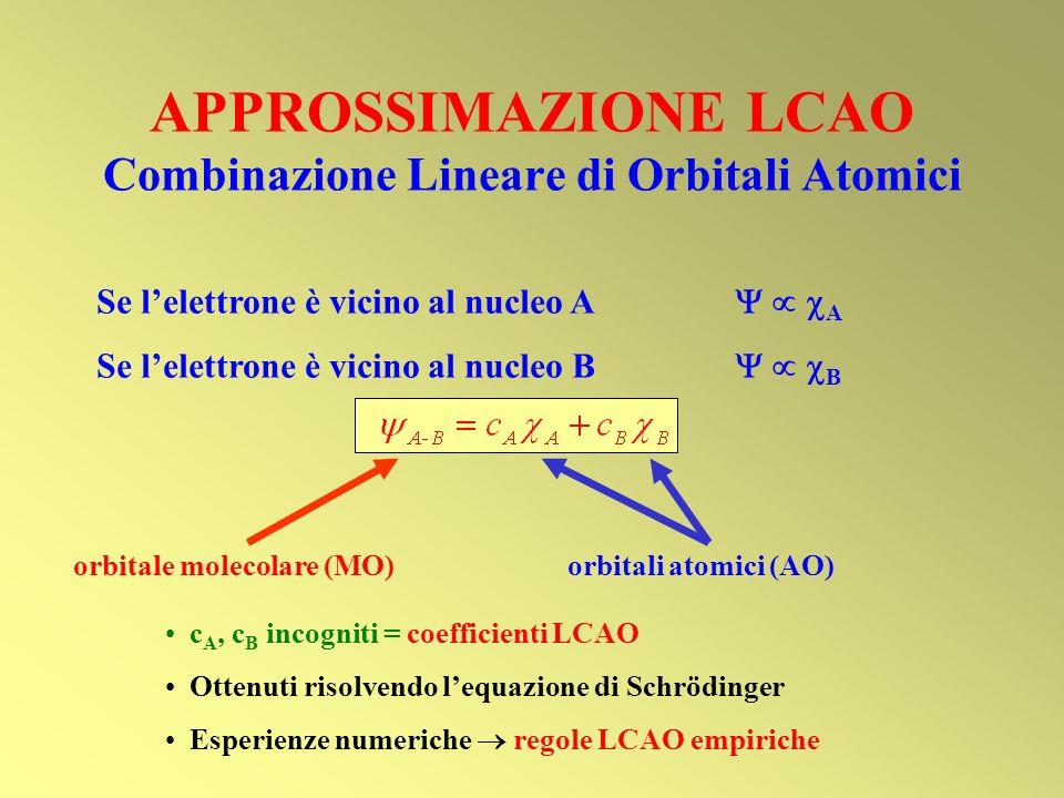 APPROSSIMAZIONE LCAO Combinazione Lineare di Orbitali Atomici Se lelettrone è vicino al nucleo A A Se lelettrone è vicino al nucleo B B orbitale molec