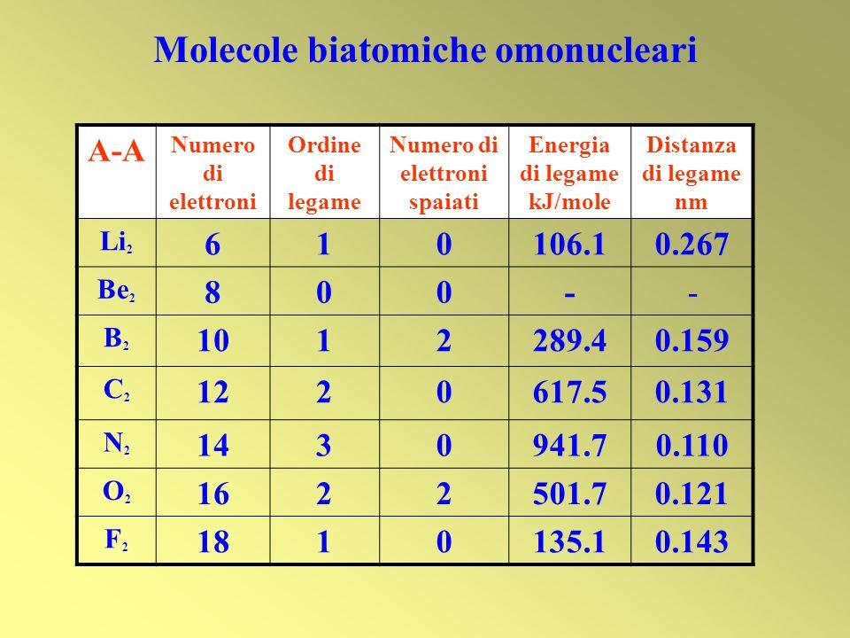 A-A Numero di elettroni Ordine di legame Numero di elettroni spaiati Energia di legame kJ/mole Distanza di legame nm Li 2 610106.10.267 Be 2 800-- B2B