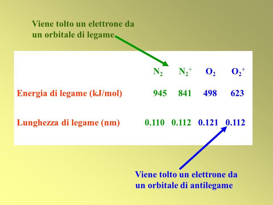 N 2 N 2 + O 2 O 2 + Energia di legame (kJ/mol) 945 841 498 623 Lunghezza di legame (nm) 0.110 0.112 0.121 0.112 Viene tolto un elettrone da un orbital