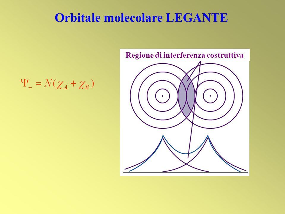Orbitali combinazione di p e o o Π 2py * o Π 2pz * (antilegante) Π 2py o Π 2pz (legante) Energia Sovrapposizione fuori fase (si sottrae) Sovrapposizione in fase (si somma) La densità elettronica è concentrata da lati opposti rispetto allasse internucleare
