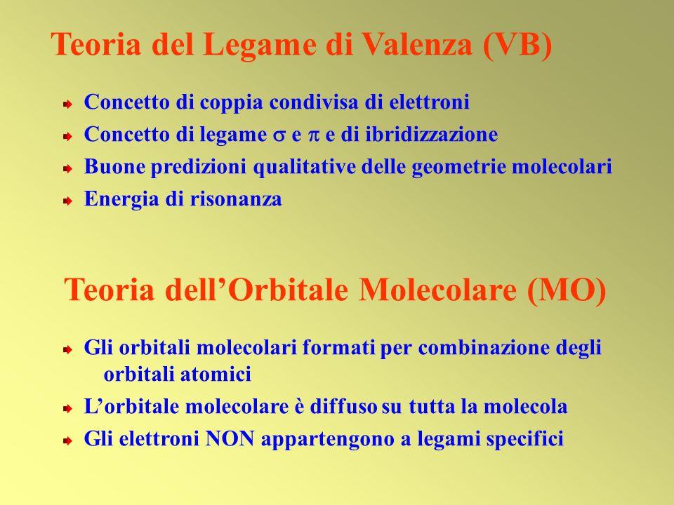 Teoria del Legame di Valenza (VB) Concetto di coppia condivisa di elettroni Concetto di legame e e di ibridizzazione Buone predizioni qualitative dell