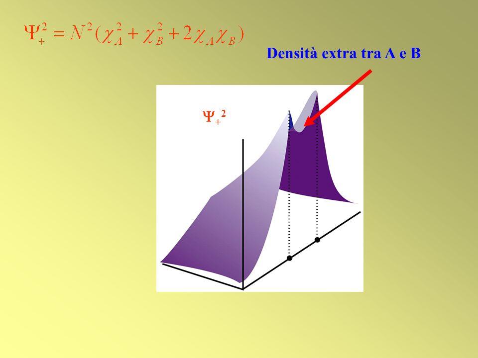ORBITALE simmetria cilindrica attorno allasse di legame Superficie limite