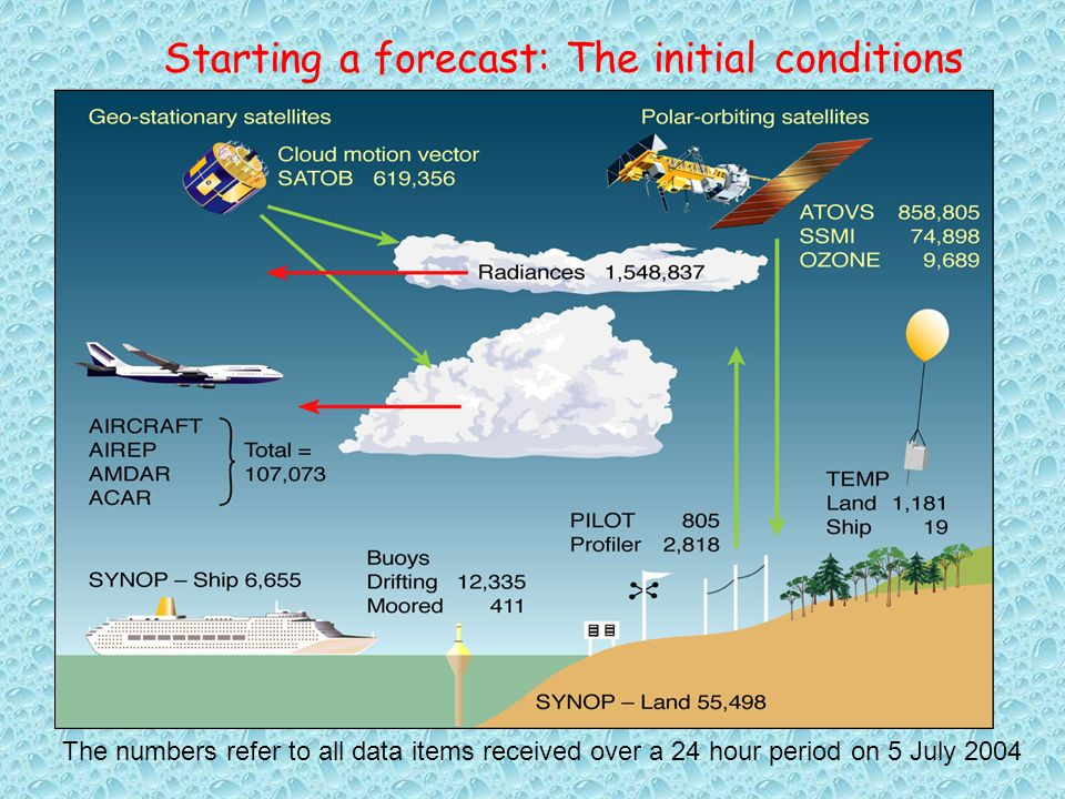 The numbers refer to all data items received over a 24 hour period on 5 July 2004 Starting a forecast: The initial conditions