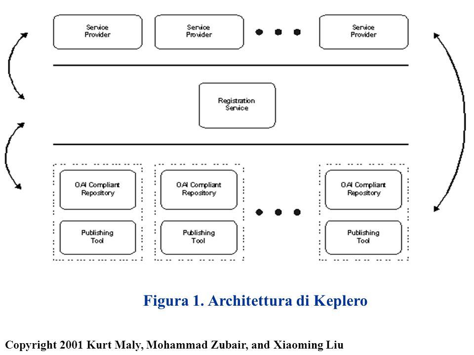 Figura 1. Architettura di Keplero Copyright 2001 Kurt Maly, Mohammad Zubair, and Xiaoming Liu