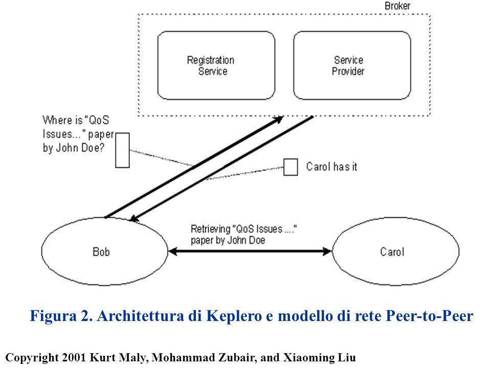 Figura 2. Architettura di Keplero e modello di rete Peer-to-Peer Copyright 2001 Kurt Maly, Mohammad Zubair, and Xiaoming Liu